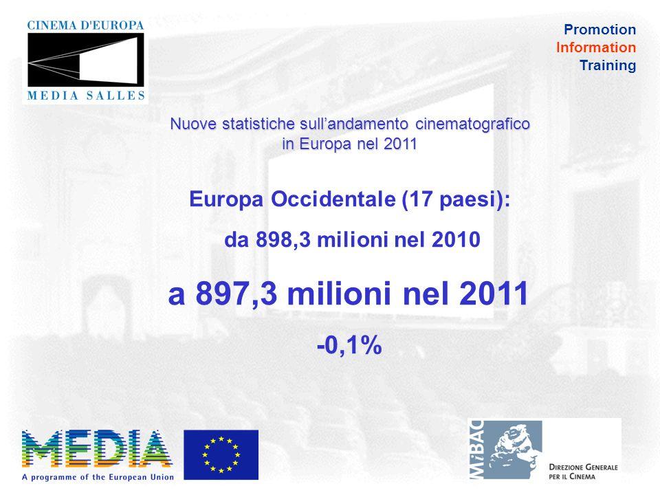 Promotion Information Training Nuove statistiche sullandamento cinematografico in Europa nel 2011 I 6 maggiori mercati, che rappresentano il 74% degli spettatori europei: da 888,6 milioni nel 2010 a 882,1 milioni nel 2011 -0,7%