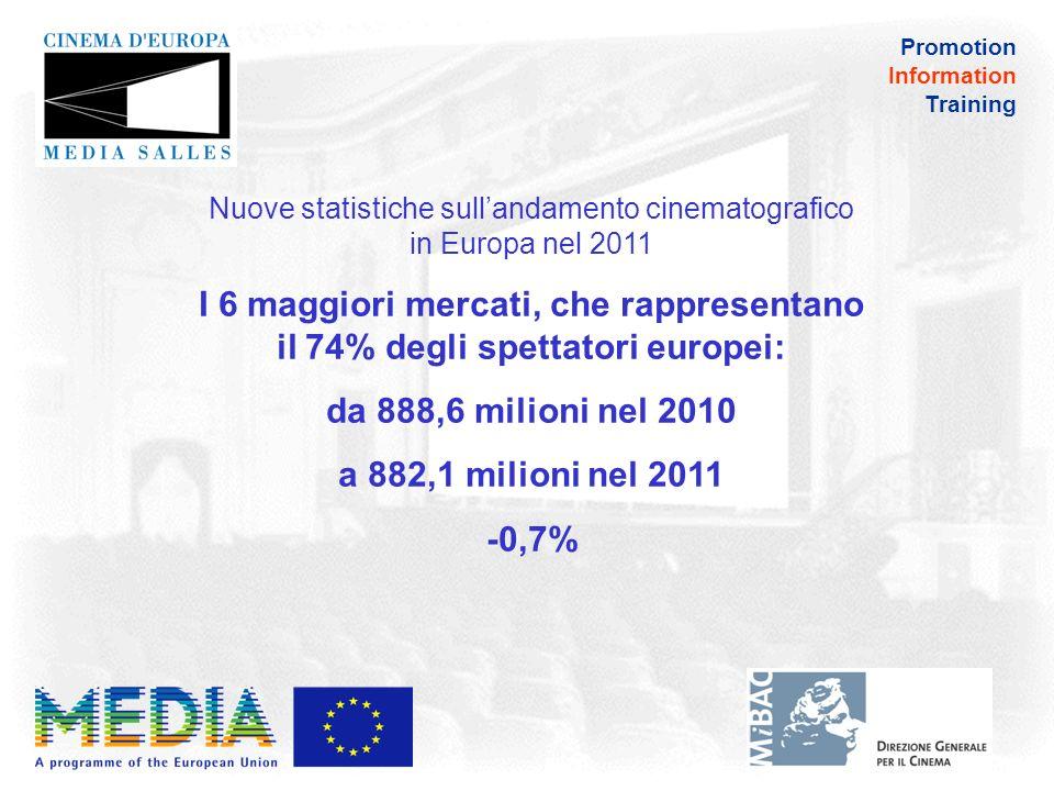 Promotion Information Training Nuove statistiche sullandamento cinematografico in Europa nel 2011 I 6 maggiori mercati Non ci sono tendenze comuni Francia: 215,6 milioni (+4,2%) Regno Unito: 171,6 milioni (+1,4%) Russia: 161,5 milioni (-2,7%) Germania: 129,6 M (+2,3%) Italia: 108,3 milioni (-8,5%) Spagna: 95,6 milioni (-5,9%)