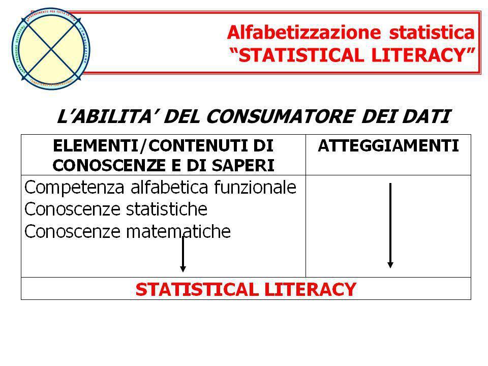 Alfabetizzazione statistica STATISTICAL LITERACY LABILITA DEL CONSUMATORE DEI DATI