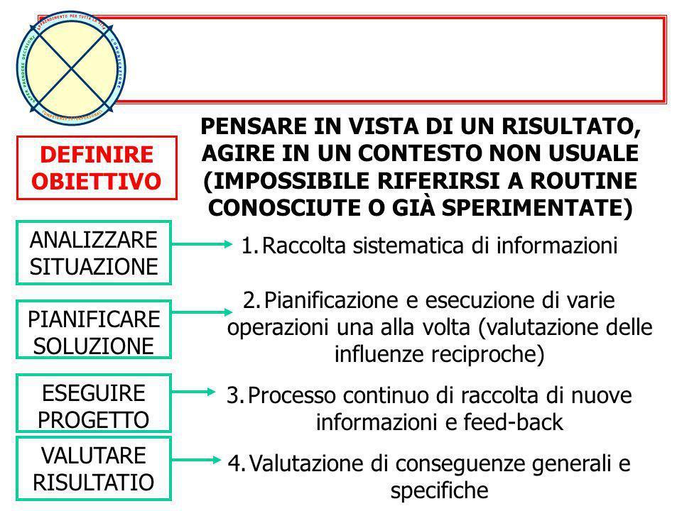 DEFINIRE OBIETTIVO ANALIZZARE SITUAZIONE PIANIFICARE SOLUZIONE ESEGUIRE PROGETTO VALUTARE RISULTATIO 1.Raccolta sistematica di informazioni 2.Pianific