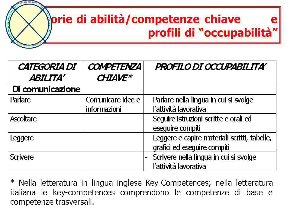 * Nella letteratura in lingua inglese Key-Competences; nella letteratura italiana le key-competences comprendono le competenze di base e competenze tr
