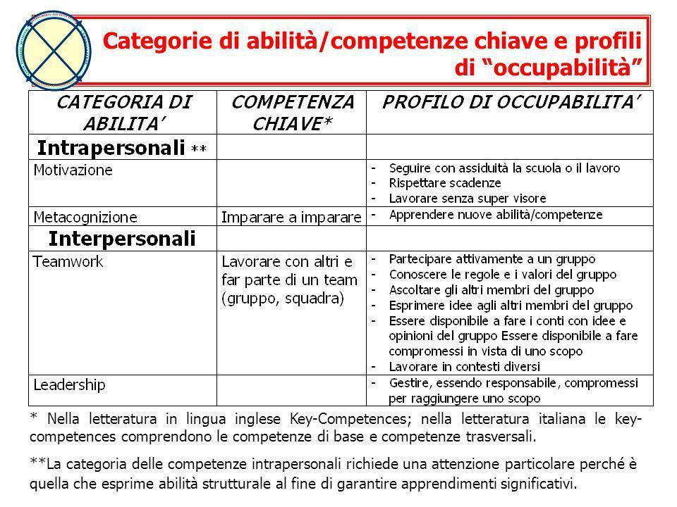 * Nella letteratura in lingua inglese Key-Competences; nella letteratura italiana le key- competences comprendono le competenze di base e competenze t