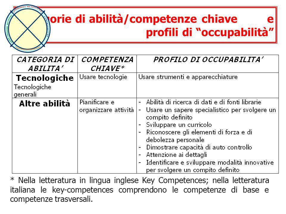 * Nella letteratura in lingua inglese Key Competences; nella letteratura italiana le key-competences comprendono le competenze di base e competenze tr