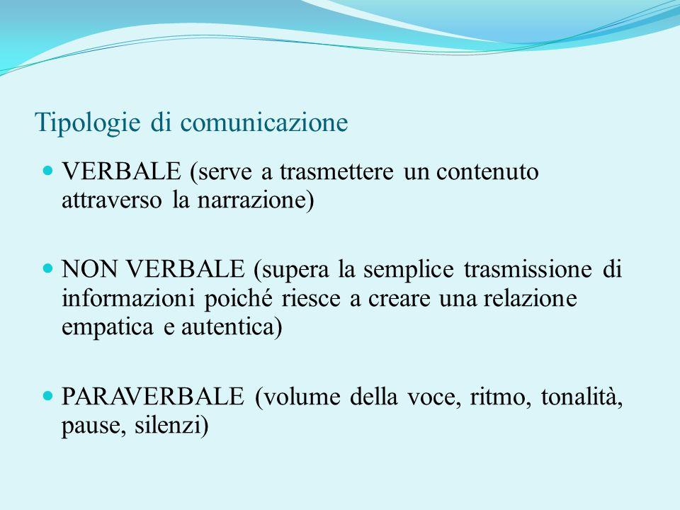 Tipologie di comunicazione VERBALE (serve a trasmettere un contenuto attraverso la narrazione) NON VERBALE (supera la semplice trasmissione di informa