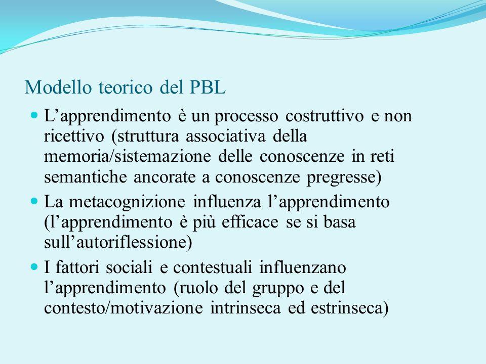 Modello teorico del PBL Lapprendimento è un processo costruttivo e non ricettivo (struttura associativa della memoria/sistemazione delle conoscenze in