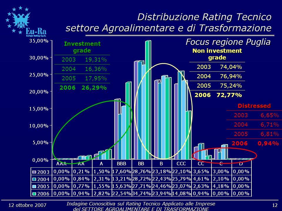Indagine Conoscitiva sul Rating Tecnico Applicato alle Imprese del SETTORE AGROALIMENTARE E DI TRASFORMAZIONE 12 ottobre 2007 12 Non investment grade 200374,04% 200476,94% 200575,24% 200672,77% Investment grade 200319,31% 200416,36% 200517,95% 200626,29% Distressed 20036,65% 20046,71% 20056,81% 20060,94% Focus regione Puglia Distribuzione Rating Tecnico settore Agroalimentare e di Trasformazione