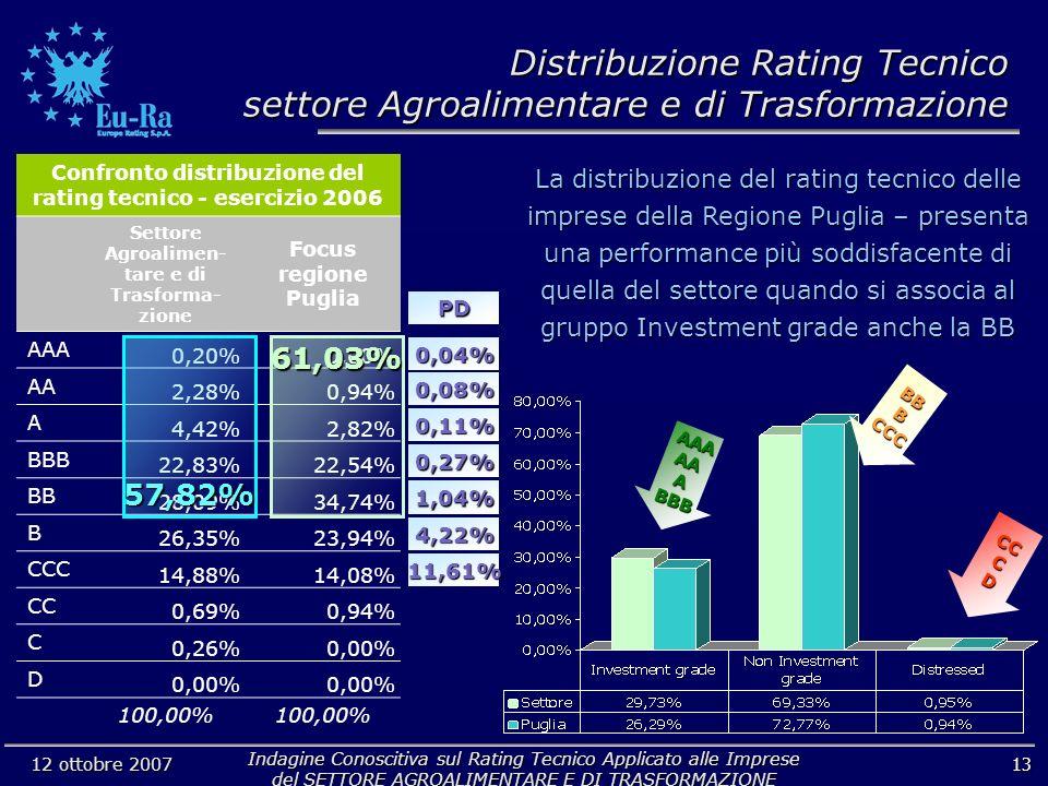 Indagine Conoscitiva sul Rating Tecnico Applicato alle Imprese del SETTORE AGROALIMENTARE E DI TRASFORMAZIONE 12 ottobre 2007 La distribuzione del rating tecnico delle imprese della Regione Puglia – presenta una performance più soddisfacente di quella del settore quando si associa al gruppo Investment grade anche la BB 13 Confronto distribuzione del rating tecnico - esercizio 2006 Settore Agroalimen- tare e di Trasforma- zione Focus regione Puglia AAA 0,20%0,00% AA 2,28%0,94% A 4,42%2,82% BBB 22,83%22,54% BB 28,09%34,74% B 26,35%23,94% CCC 14,88%14,08% CC 0,69%0,94% C 0,26%0,00% D 100,00% 61,03%57,82% AAAAAABBB BBBCCC CCCD 0,04% 0,08% 0,11% 0,27% 1,04% 4,22% 11,61% PD Distribuzione Rating Tecnico settore Agroalimentare e di Trasformazione