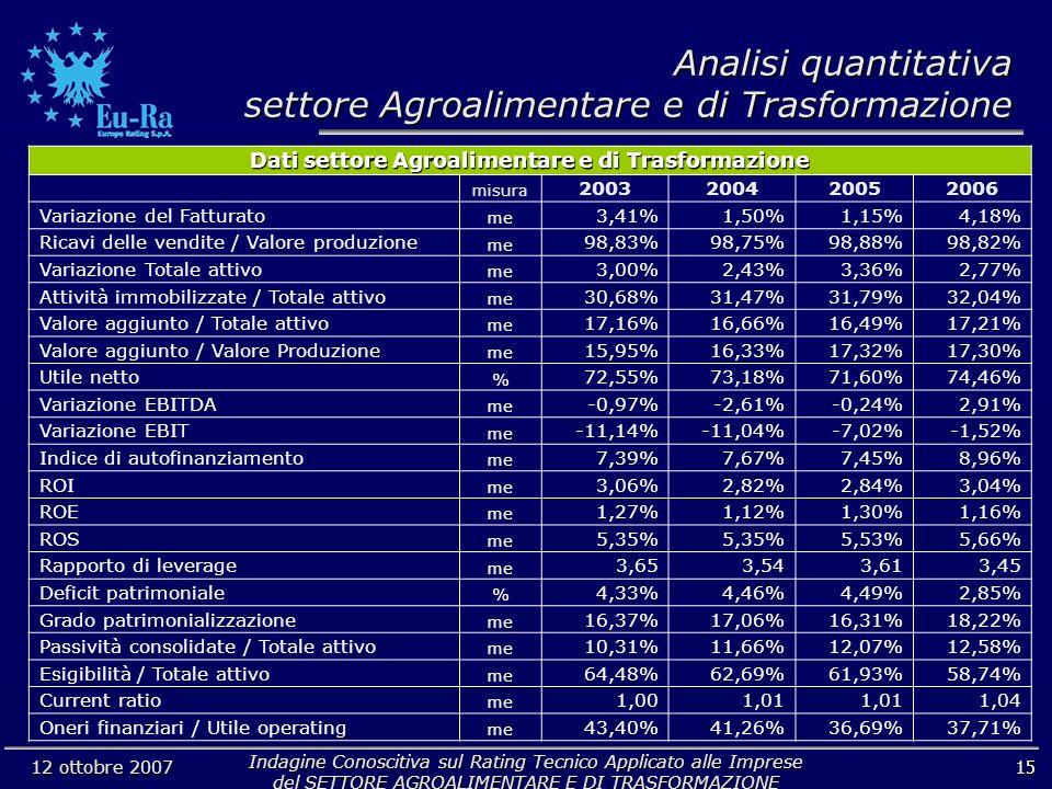 Indagine Conoscitiva sul Rating Tecnico Applicato alle Imprese del SETTORE AGROALIMENTARE E DI TRASFORMAZIONE 12 ottobre 2007 15 Analisi quantitativa settore Agroalimentare e di Trasformazione Dati settore Agroalimentare e di Trasformazione misura 2003200420052006 Variazione del Fatturato me 3,41%1,50%1,15%4,18% Ricavi delle vendite / Valore produzione me 98,83%98,75%98,88%98,82% Variazione Totale attivo me 3,00%2,43%3,36%2,77% Attività immobilizzate / Totale attivo me 30,68%31,47%31,79%32,04% Valore aggiunto / Totale attivo me 17,16%16,66%16,49%17,21% Valore aggiunto / Valore Produzione me 15,95%16,33%17,32%17,30% Utile netto % 72,55%73,18%71,60%74,46% Variazione EBITDA me -0,97%-2,61%-0,24%2,91% Variazione EBIT me -11,14%-11,04%-7,02%-1,52% Indice di autofinanziamento me 7,39%7,67%7,45%8,96% ROI me 3,06%2,82%2,84%3,04% ROE me 1,27%1,12%1,30%1,16% ROS me 5,35% 5,53%5,66% Rapporto di leverage me 3,653,543,613,45 Deficit patrimoniale % 4,33%4,46%4,49%2,85% Grado patrimonializzazione me 16,37%17,06%16,31%18,22% Passività consolidate / Totale attivo me 10,31%11,66%12,07%12,58% Esigibilità / Totale attivo me 64,48%62,69%61,93%58,74% Current ratio me 1,001,01 1,04 Oneri finanziari / Utile operating me 43,40%41,26%36,69%37,71%