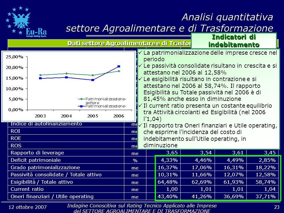 Indagine Conoscitiva sul Rating Tecnico Applicato alle Imprese del SETTORE AGROALIMENTARE E DI TRASFORMAZIONE 12 ottobre 2007 23 Analisi quantitativa