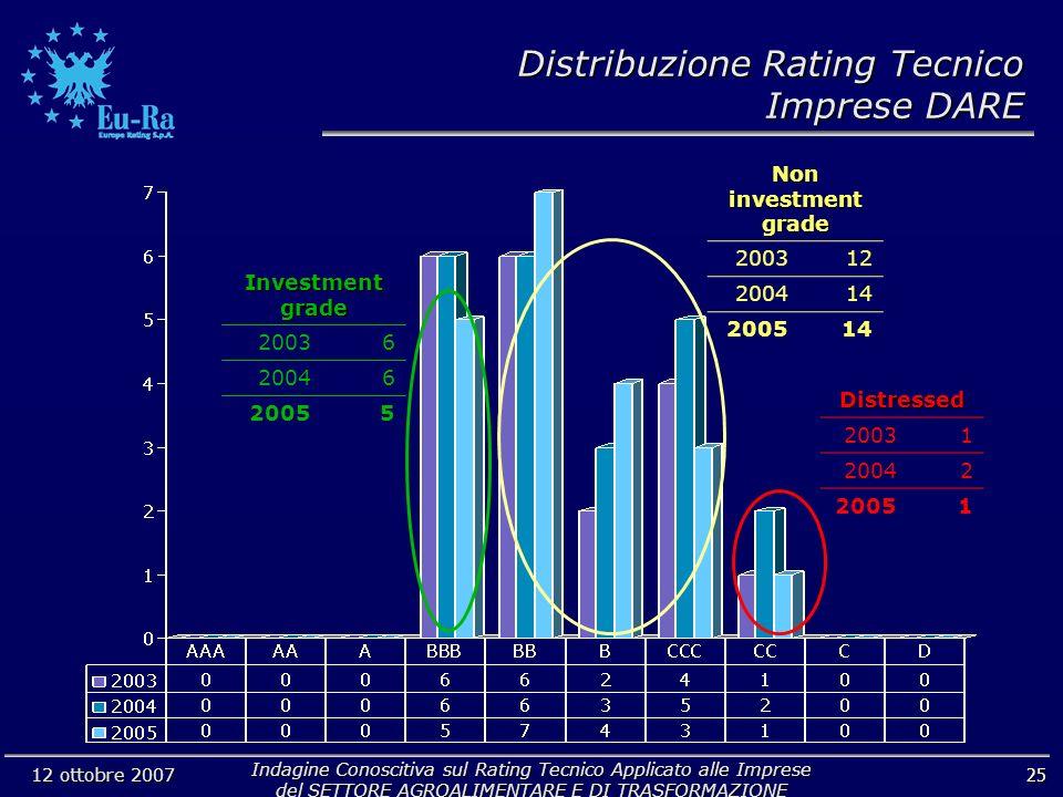Indagine Conoscitiva sul Rating Tecnico Applicato alle Imprese del SETTORE AGROALIMENTARE E DI TRASFORMAZIONE 12 ottobre 2007 25 Non investment grade 200312 200414 200514 Investment grade 20036 20046 20055 Distressed 20031 20042 20051 Distribuzione Rating Tecnico Imprese DARE