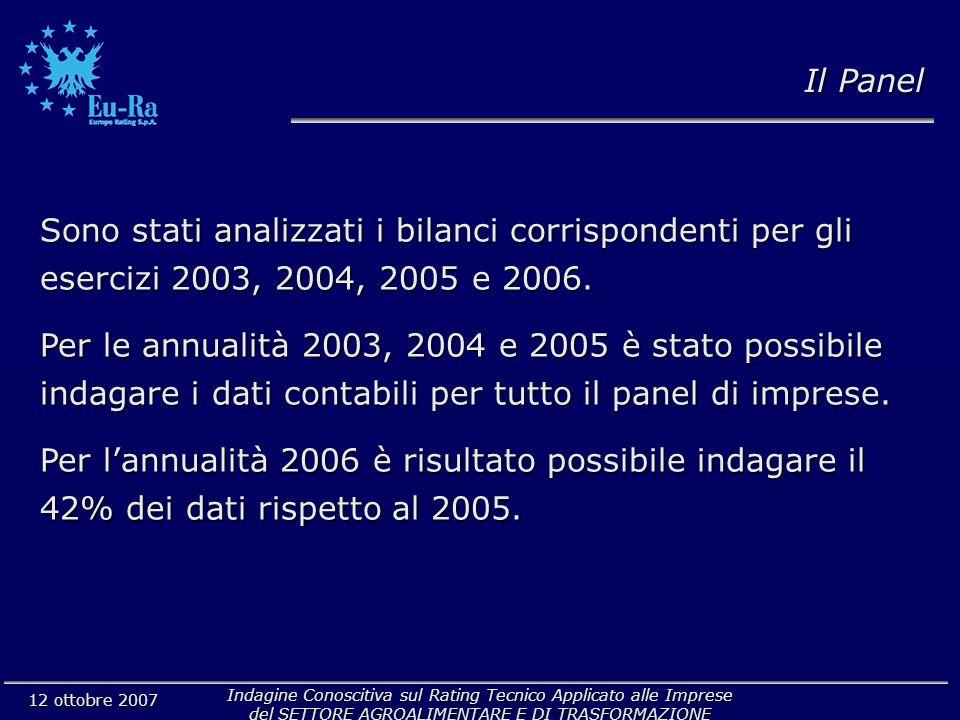 Indagine Conoscitiva sul Rating Tecnico Applicato alle Imprese del SETTORE AGROALIMENTARE E DI TRASFORMAZIONE 12 ottobre 2007 Il Panel Sono stati analizzati i bilanci corrispondenti per gli esercizi 2003, 2004, 2005 e 2006.