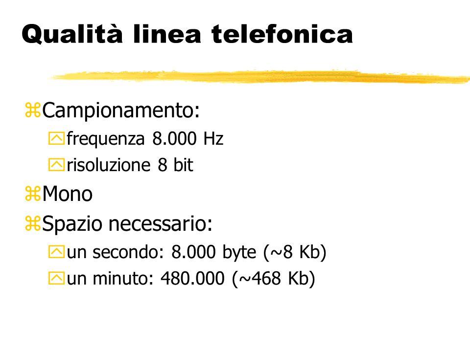 Qualità linea telefonica Campionamento: frequenza 8.000 Hz risoluzione 8 bit Mono Spazio necessario: un secondo: 8.000 byte (~8 Kb) un minuto: 480.000 (~468 Kb)