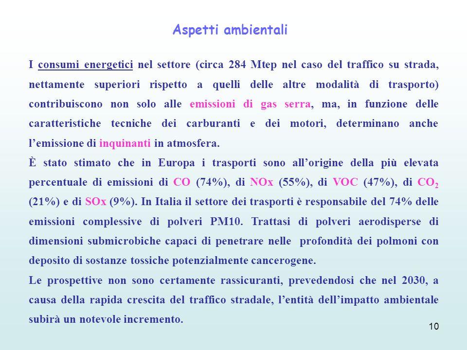 10 I consumi energetici nel settore (circa 284 Mtep nel caso del traffico su strada, nettamente superiori rispetto a quelli delle altre modalità di tr