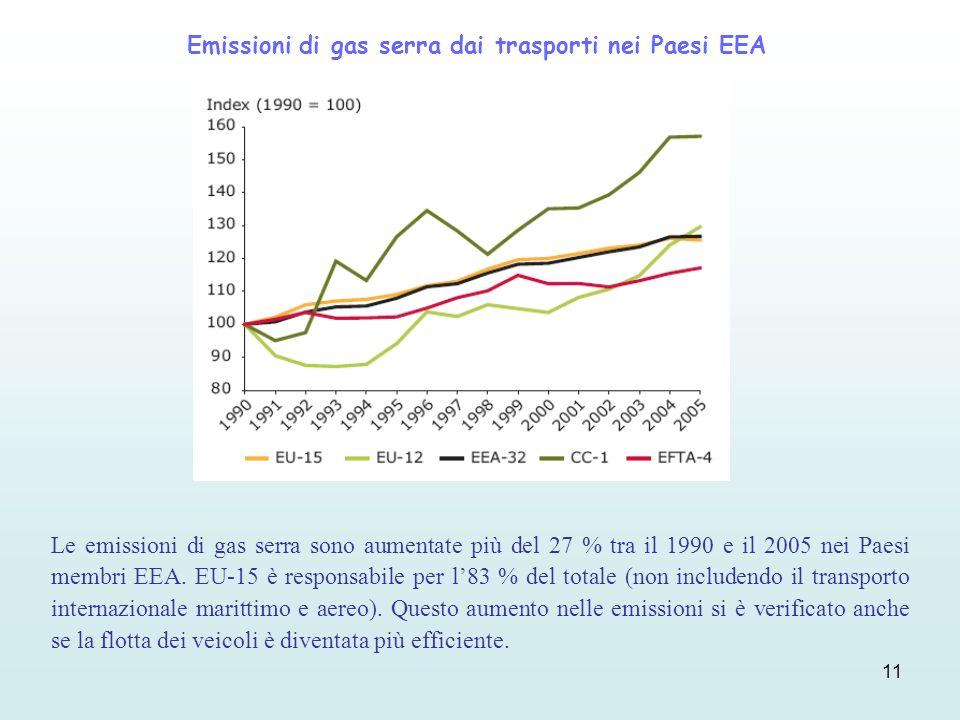 11 Emissioni di gas serra dai trasporti nei Paesi EEA Le emissioni di gas serra sono aumentate più del 27 % tra il 1990 e il 2005 nei Paesi membri EEA