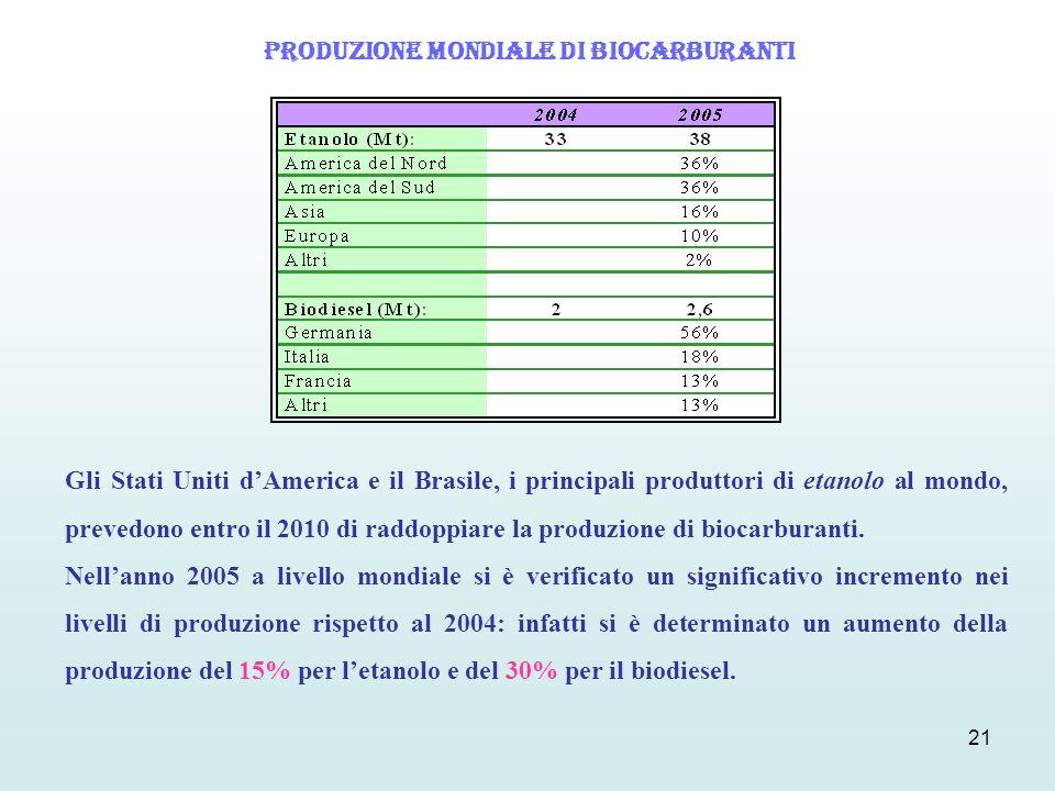 21 Gli Stati Uniti dAmerica e il Brasile, i principali produttori di etanolo al mondo, prevedono entro il 2010 di raddoppiare la produzione di biocarb