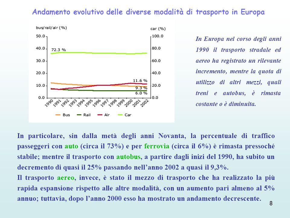 8 In particolare, sin dalla metà degli anni Novanta, la percentuale di traffico passeggeri con auto (circa il 73%) e per ferrovia (circa il 6%) è rima