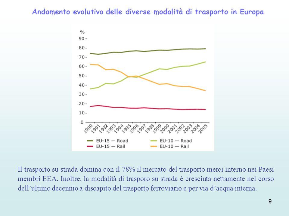 9 Andamento evolutivo delle diverse modalità di trasporto in Europa Il trasporto su strada domina con il 78% il mercato del trasporto merci interno ne