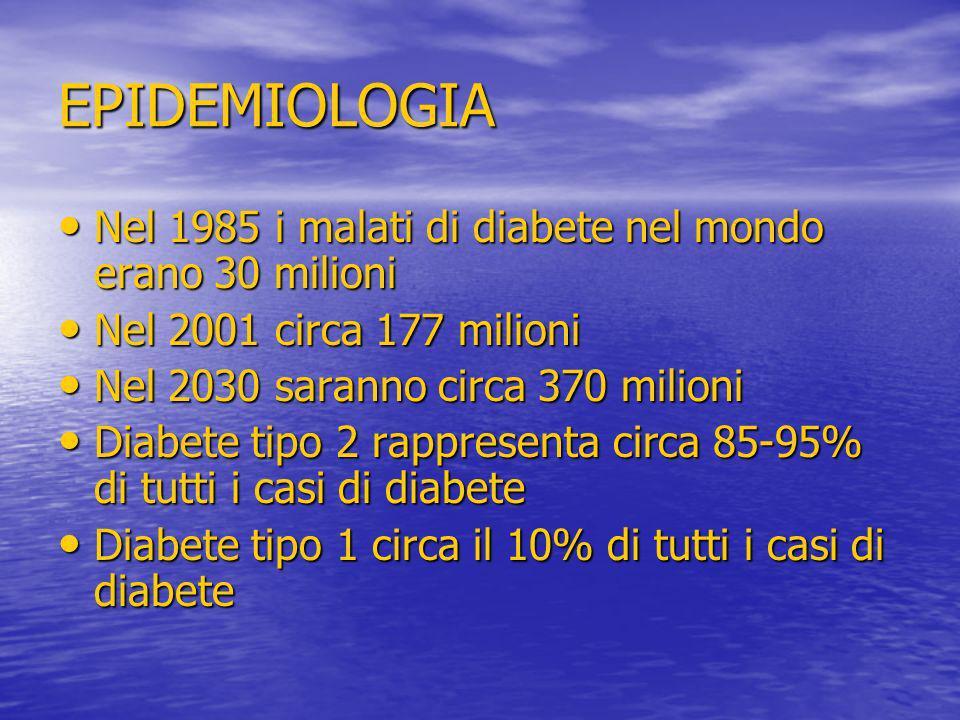 EPIDEMIOLOGIA Nel 1985 i malati di diabete nel mondo erano 30 milioni Nel 1985 i malati di diabete nel mondo erano 30 milioni Nel 2001 circa 177 milio