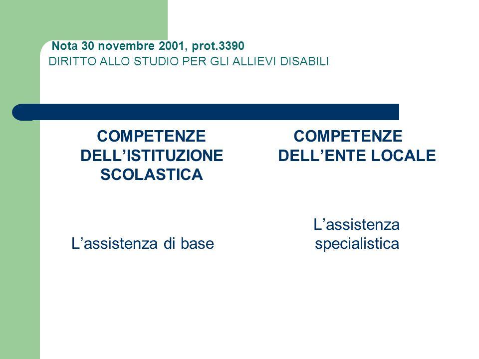 Nota 30 novembre 2001, prot.3390 DIRITTO ALLO STUDIO PER GLI ALLIEVI DISABILI COMPETENZE DELLISTITUZIONE SCOLASTICA Lassistenza di base COMPETENZE DEL