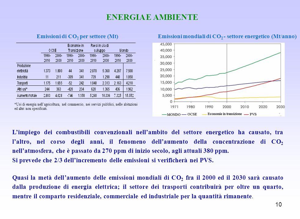 10 ENERGIA E AMBIENTE Emissioni mondiali di CO 2 - settore energetico (Mt/anno)Emissioni di CO 2 per settore (Mt) Limpiego dei combustibili convenzion