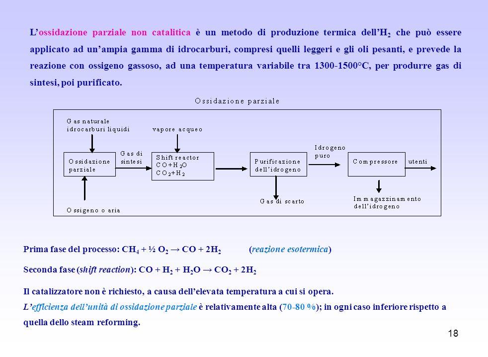 18 Lossidazione parziale non catalitica è un metodo di produzione termica dellH 2 che può essere applicato ad unampia gamma di idrocarburi, compresi q