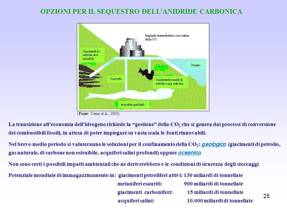 25 OPZIONI PER IL SEQUESTRO DELLANIDRIDE CARBONICA La transizione alleconomia dellidrogeno richiede la gestione della CO 2 che si genera dai processi