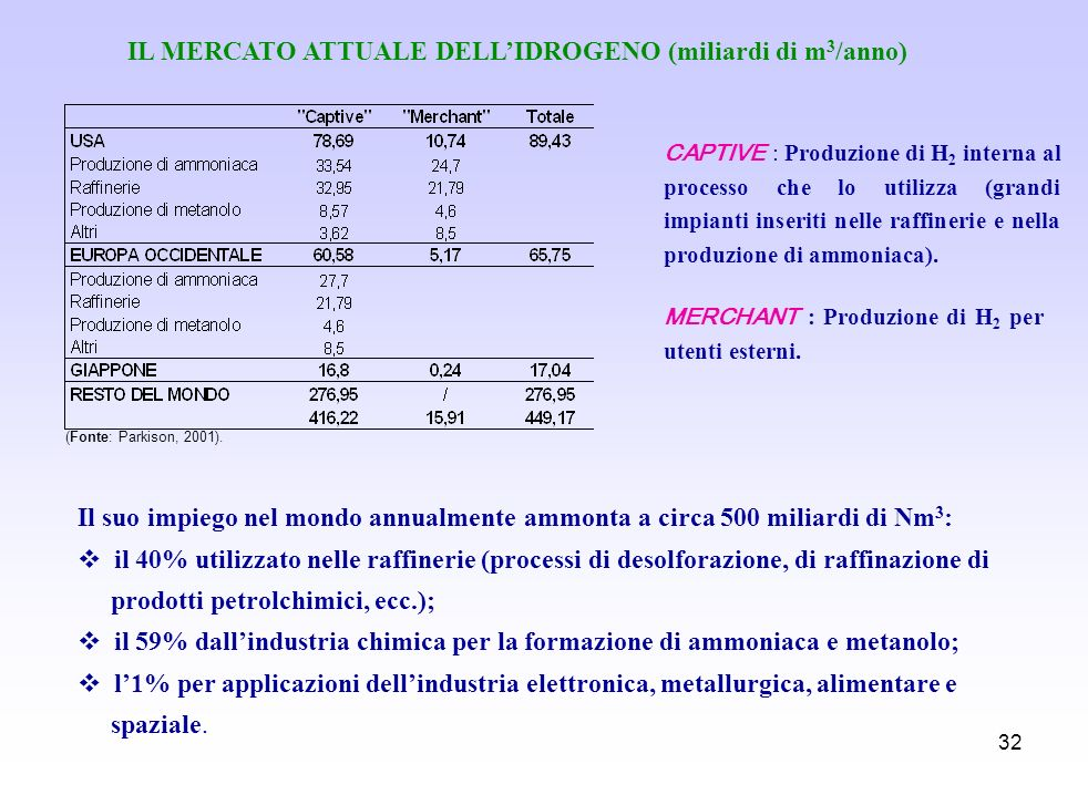 32 IL MERCATO ATTUALE DELLIDROGENO (miliardi di m 3 /anno) (Fonte: Parkison, 2001). CAPTIVE : Produzione di H 2 interna al processo che lo utilizza (g