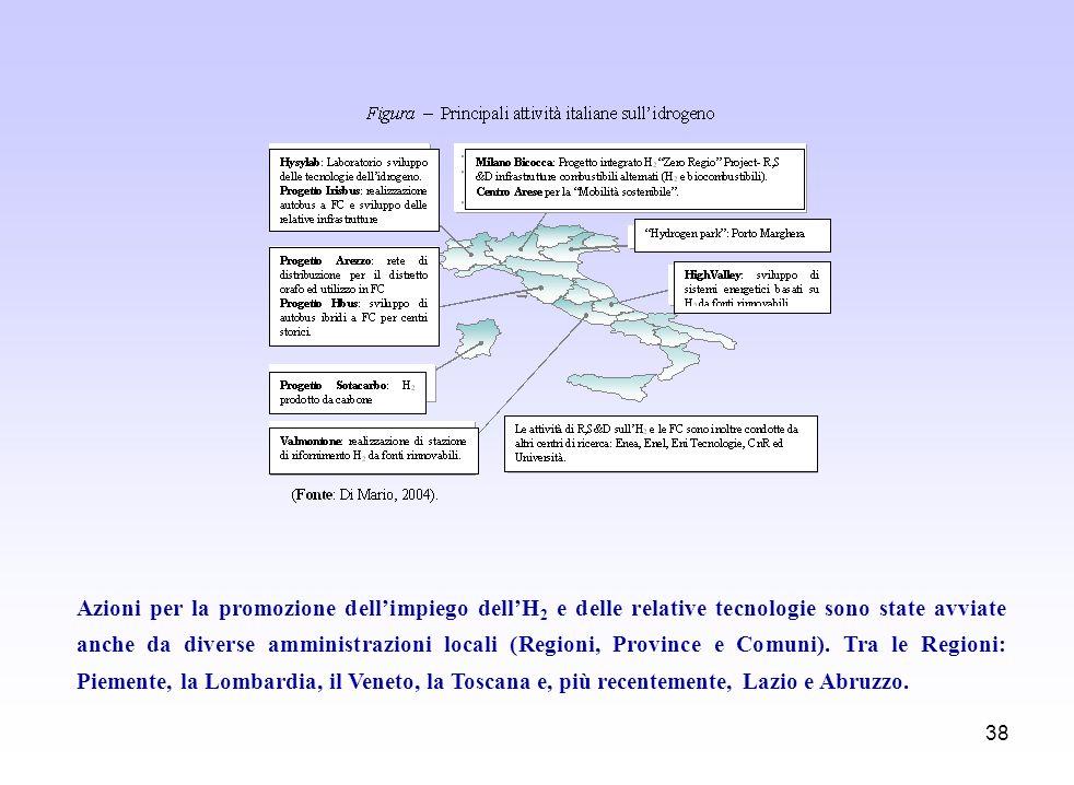 38 Azioni per la promozione dellimpiego dellH 2 e delle relative tecnologie sono state avviate anche da diverse amministrazioni locali (Regioni, Provi