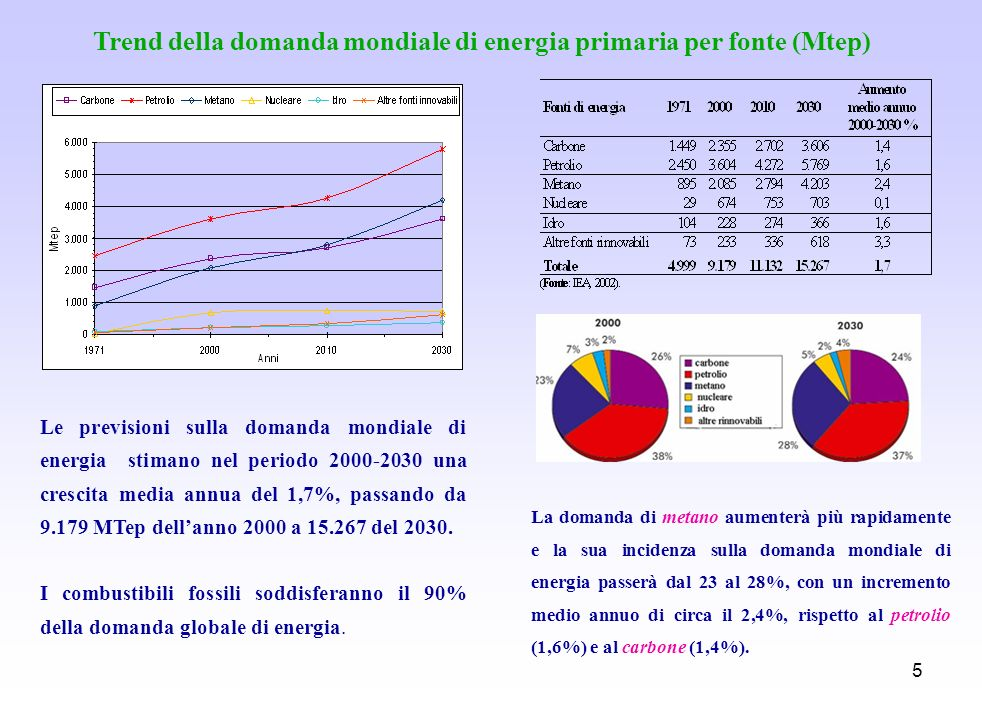 5 Le previsioni sulla domanda mondiale di energia stimano nel periodo 2000-2030 una crescita media annua del 1,7%, passando da 9.179 MTep dellanno 200