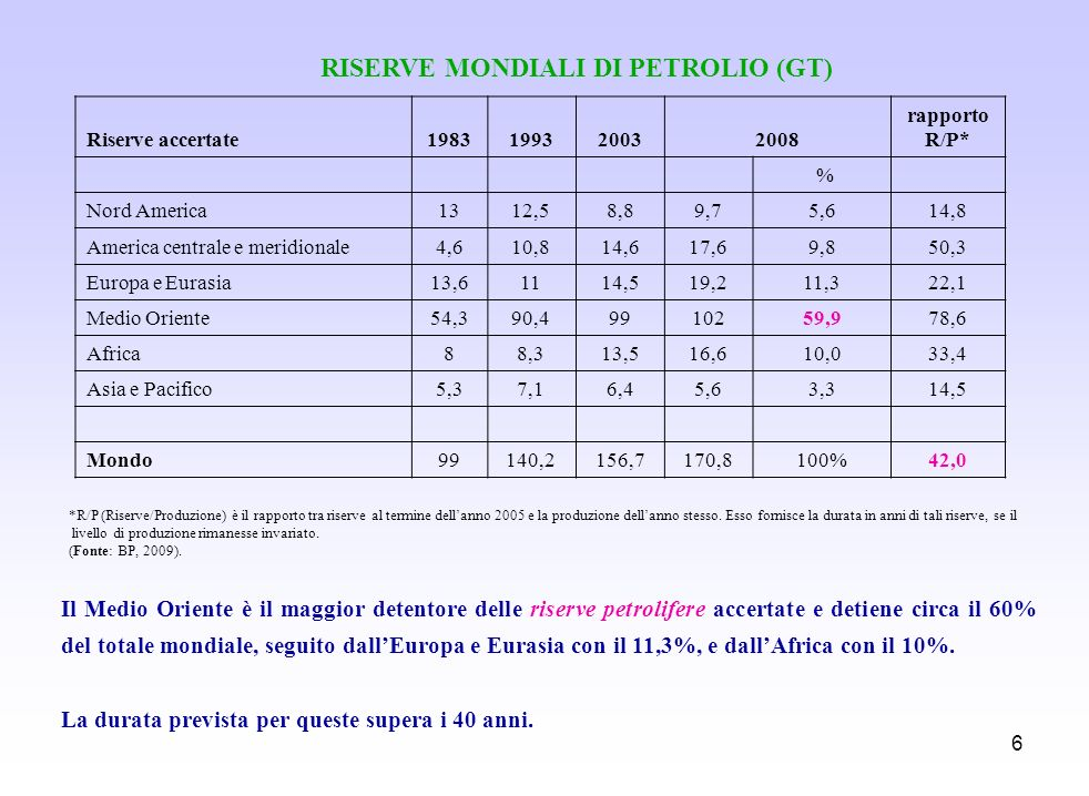 6 Il Medio Oriente è il maggior detentore delle riserve petrolifere accertate e detiene circa il 60% del totale mondiale, seguito dallEuropa e Eurasia
