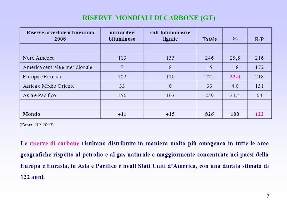 7 RISERVE MONDIALI DI CARBONE (GT) (Fonte: BP, 2009) Le riserve di carbone risultano distribuite in maniera molto più omogenea in tutte le aree geogra