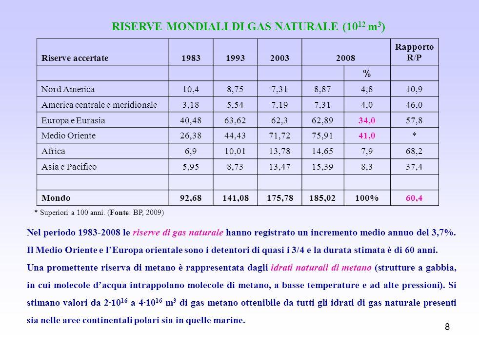 8 * Superiori a 100 anni. (Fonte: BP, 2009) RISERVE MONDIALI DI GAS NATURALE (10 12 m 3 ) Nel periodo 1983-2008 le riserve di gas naturale hanno regis