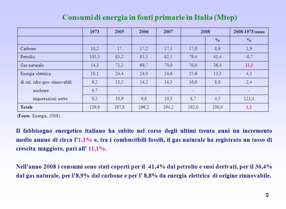 9 Consumi di energia in fonti primarie in Italia (Mtep) (Fonte: Energia, 2008). Il fabbisogno energetico italiano ha subito nel corso degli ultimi tre