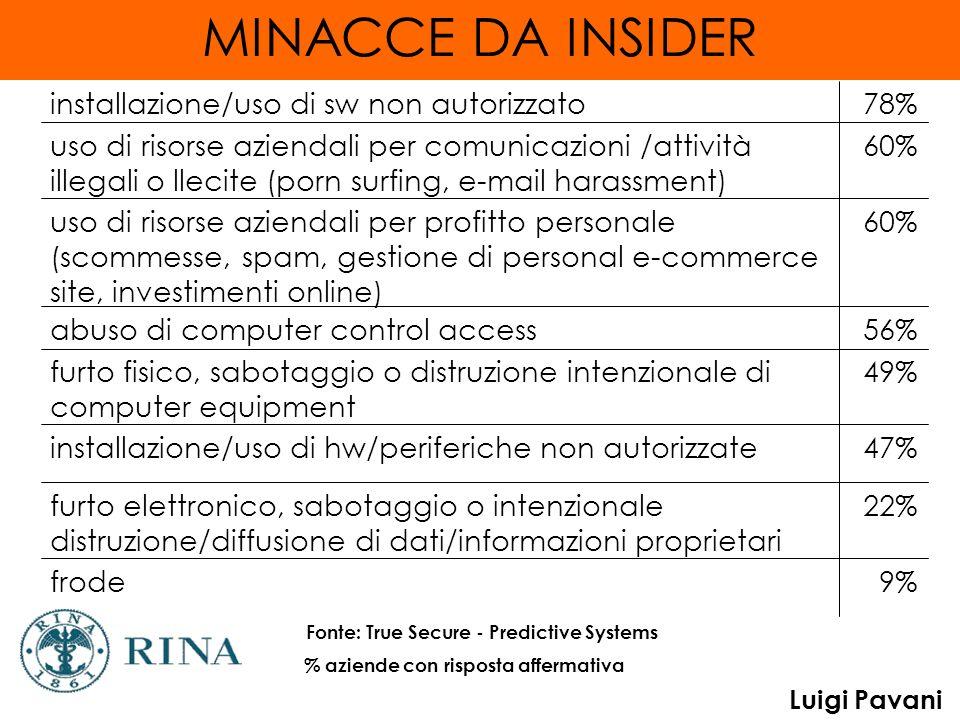 Luigi Pavani MINACCE DA INSIDER 9%frode 22%furto elettronico, sabotaggio o intenzionale distruzione/diffusione di dati/informazioni proprietari 47%ins
