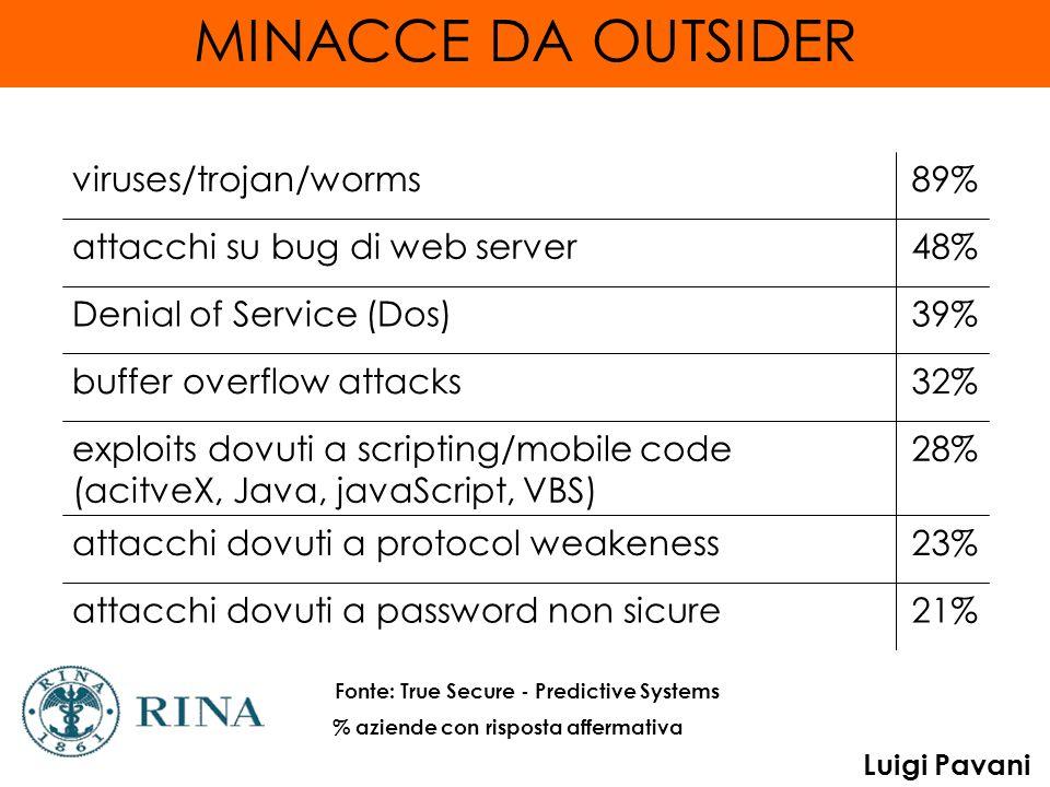 Luigi Pavani MINACCE DA OUTSIDER 21%attacchi dovuti a password non sicure 23%attacchi dovuti a protocol weakeness 28%exploits dovuti a scripting/mobile code (acitveX, Java, javaScript, VBS) 32%buffer overflow attacks 39%Denial of Service (Dos) 48%attacchi su bug di web server 89%viruses/trojan/worms % aziende con risposta affermativa Fonte: True Secure - Predictive Systems