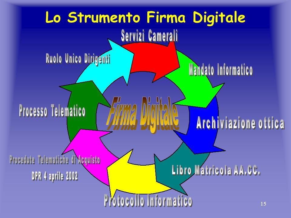 15 Lo Strumento Firma Digitale