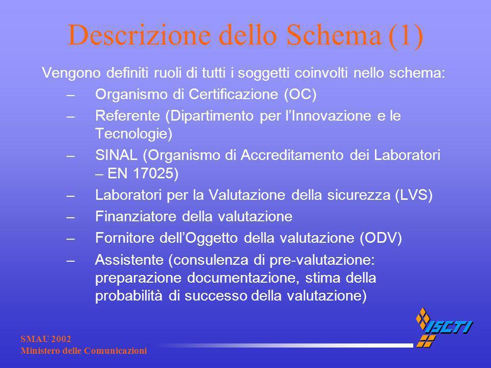 SMAU 2002 Ministero delle Comunicazioni Descrizione dello Schema (1) Vengono definiti ruoli di tutti i soggetti coinvolti nello schema: –Organismo di