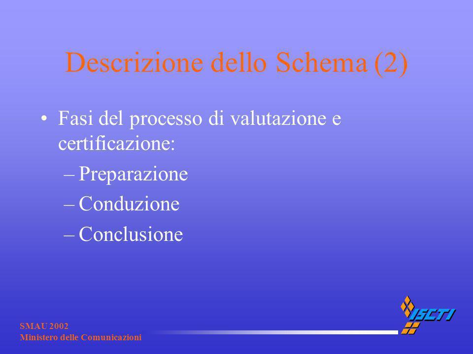 SMAU 2002 Ministero delle Comunicazioni Descrizione dello Schema (2) Fasi del processo di valutazione e certificazione: –Preparazione –Conduzione –Con