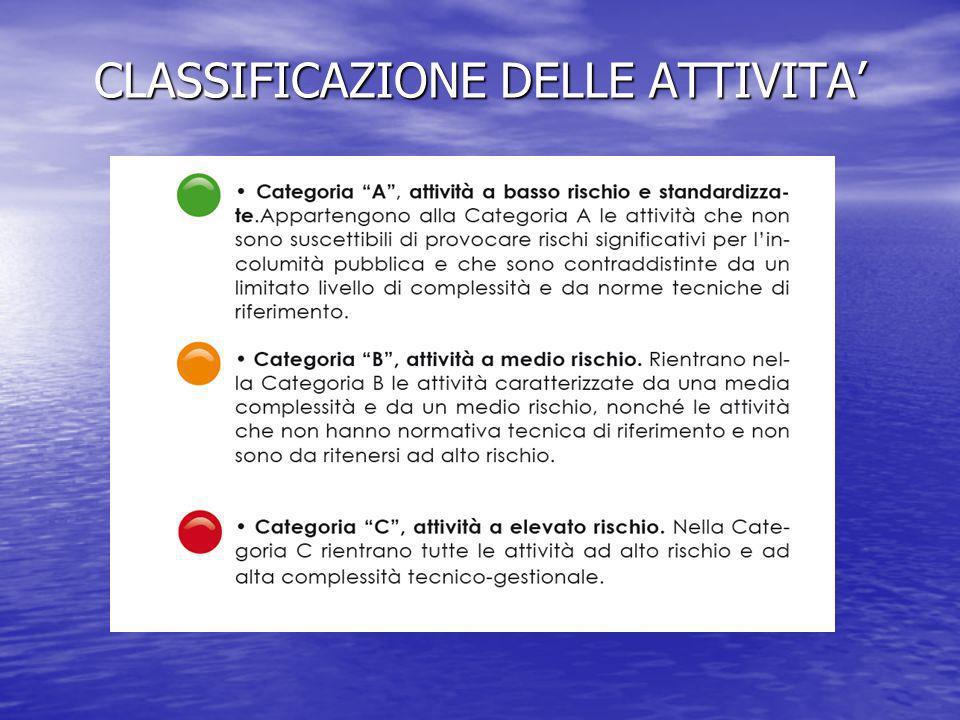 CLASSIFICAZIONE DELLE ATTIVITA