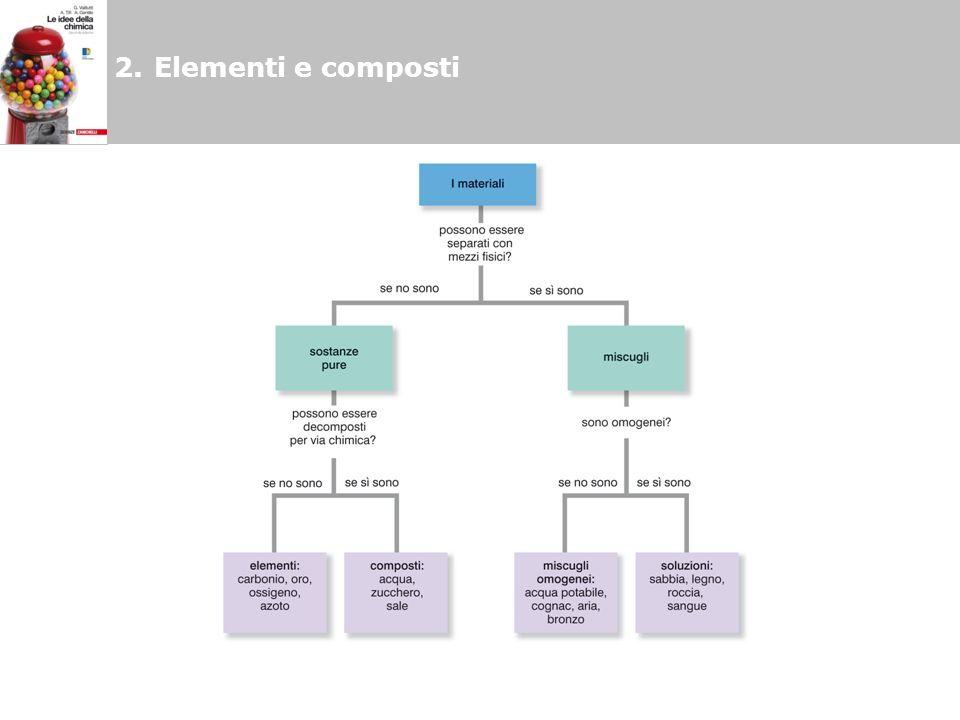 2.Elementi e composti
