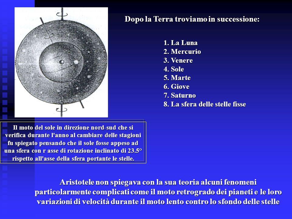 Dopo la Terra troviamo in successione: 1. La Luna 2. Mercurio 3. Venere 4. Sole 5. Marte 6. Giove 7. Saturno 8. La sfera delle stelle fisse Il moto de