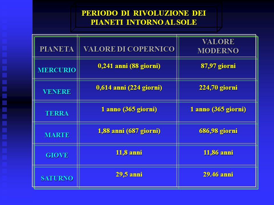 PIANETA VALORE DI COPERNICO VALORE MODERNO MERCURIO 0,241 anni (88 giorni) 87,97 giorni VENERE 0,614 anni (224 giorni) 224,70 giorni TERRA 1 anno (365