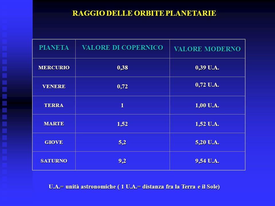 RAGGIO DELLE ORBITE PLANETARIE PIANETA VALORE DI COPERNICO VALORE MODERNO MERCURIO0,38 0,39 U.A. VENERE0,72 0,72 U.A. TERRA1 1,00 U.A. MARTE1,52 1,52