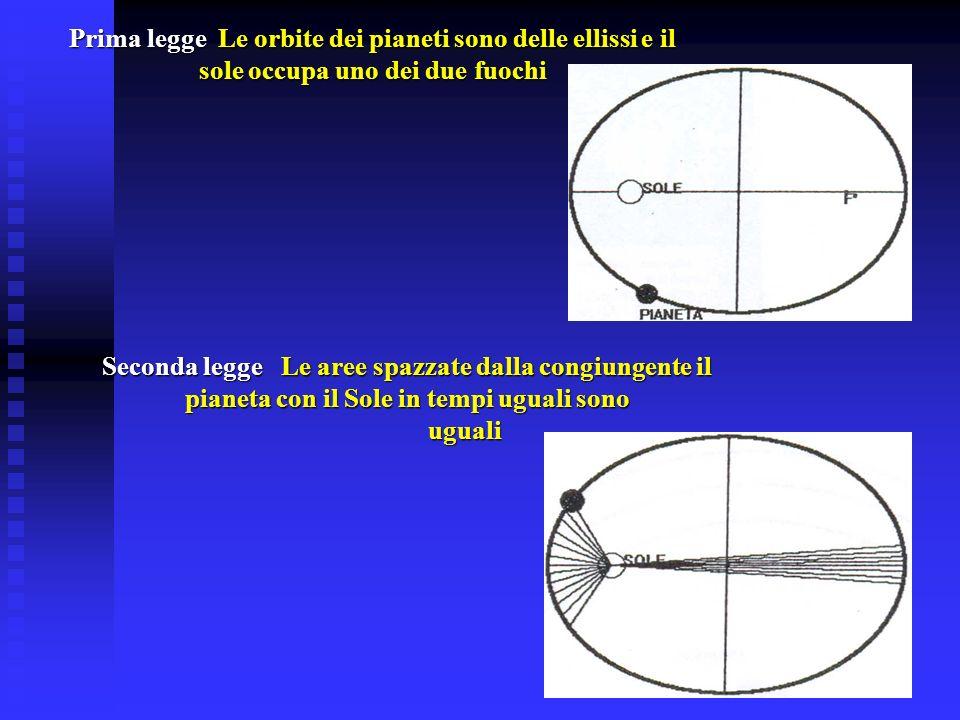 Prima legge Le orbite dei pianeti sono delle ellissi e il sole occupa uno dei due fuochi Seconda legge Le aree spazzate dalla congiungente il pianeta