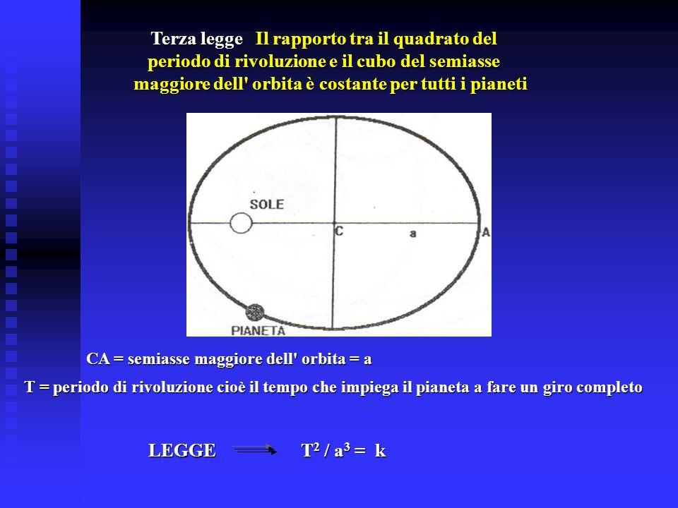 Terza legge Il rapporto tra il quadrato del periodo di rivoluzione e il cubo del semiasse maggiore dell' orbita è costante per tutti i pianeti CA = se