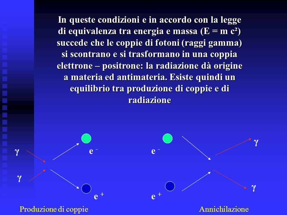 In queste condizioni e in accordo con la legge di equivalenza tra energia e massa (E = m c²) succede che le coppie di fotoni (raggi gamma) si scontran