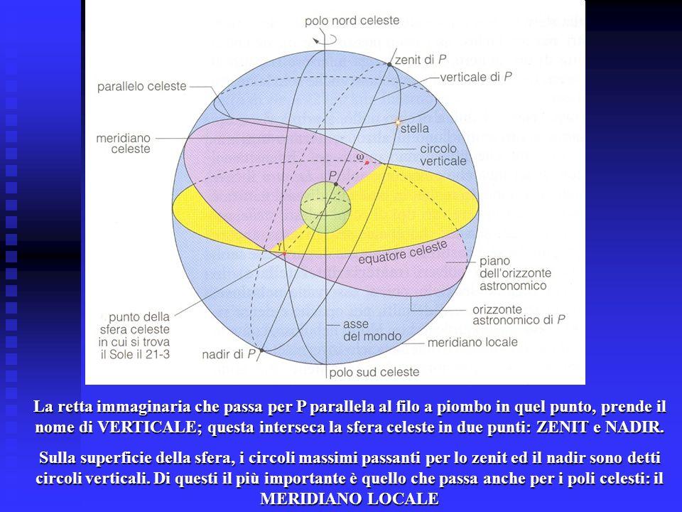 La retta immaginaria che passa per P parallela al filo a piombo in quel punto, prende il nome di VERTICALE; questa interseca la sfera celeste in due p