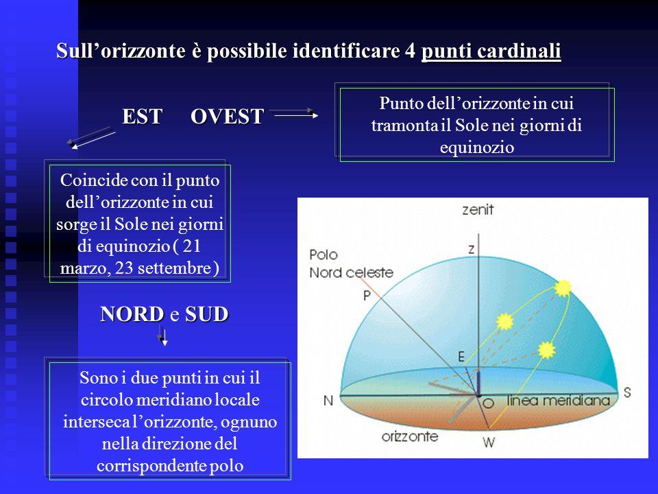 Sullorizzonte è possibile identificare 4 punti cardinali EST OVEST Coincide con il punto dellorizzonte in cui sorge il Sole nei giorni di equinozio (