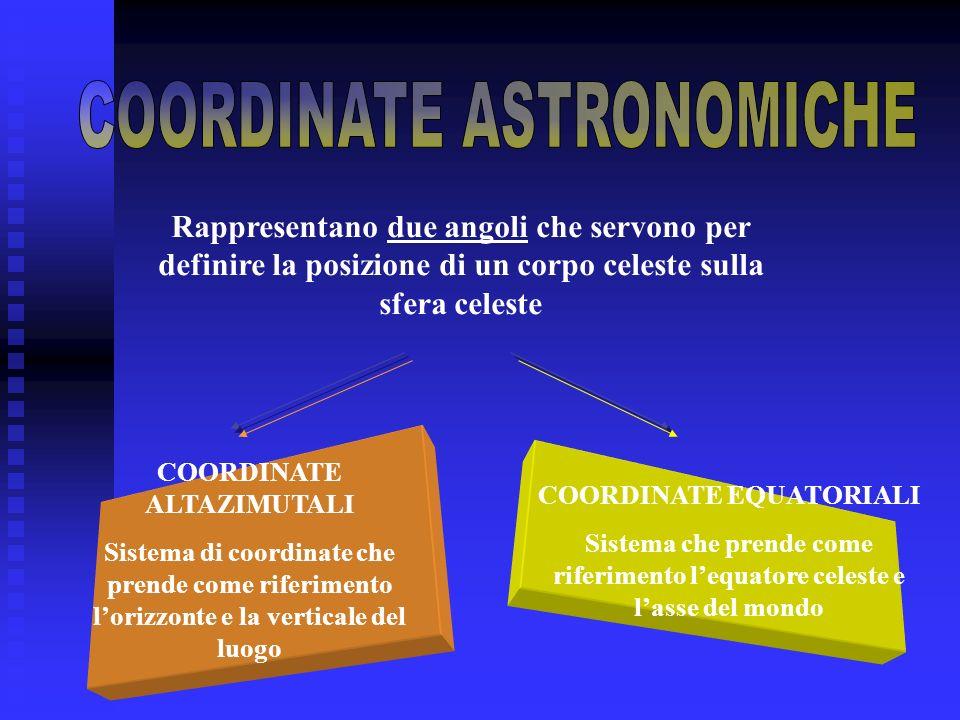 Rappresentano due angoli che servono per definire la posizione di un corpo celeste sulla sfera celeste COORDINATE EQUATORIALI Sistema che prende come