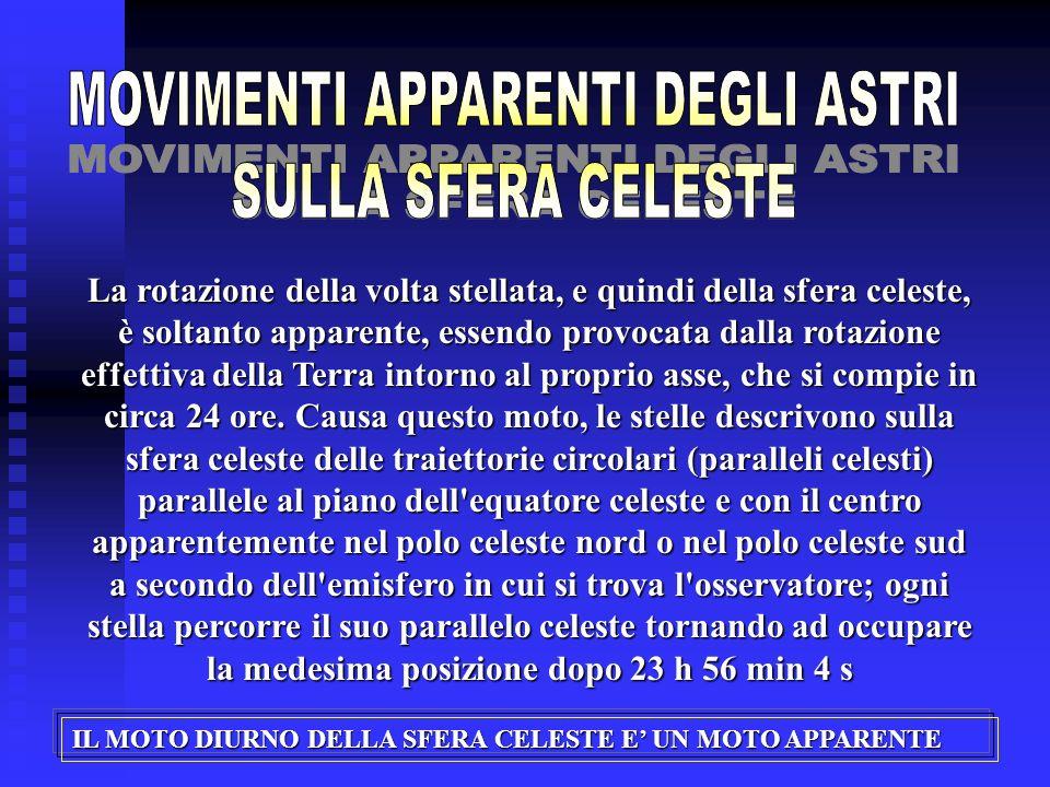 La rotazione della volta stellata, e quindi della sfera celeste, è soltanto apparente, essendo provocata dalla rotazione effettiva della Terra intorno